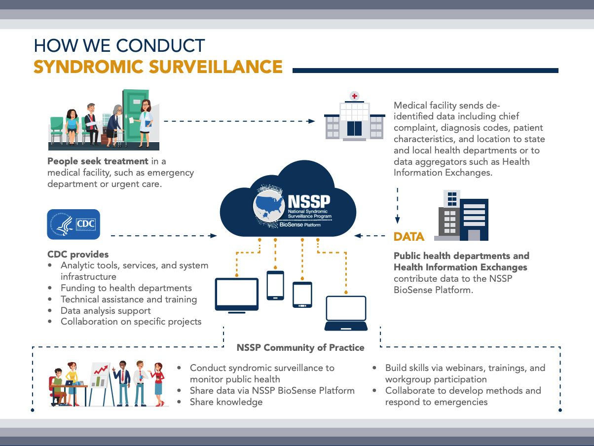 how we conduct syndromic surveillance infographic by cdc nssp