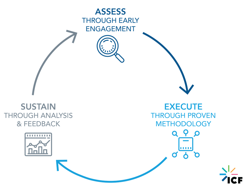 Engagement lifecycle graph represented by three parts: Assessment, execution, and sustainment