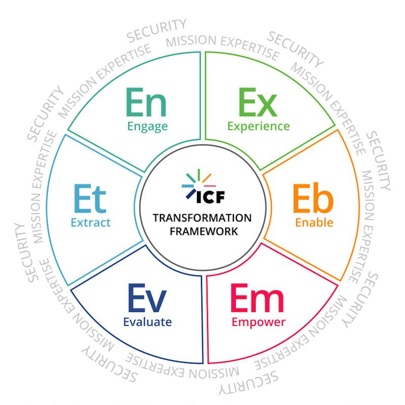 ICF Digital transformation framework infographic