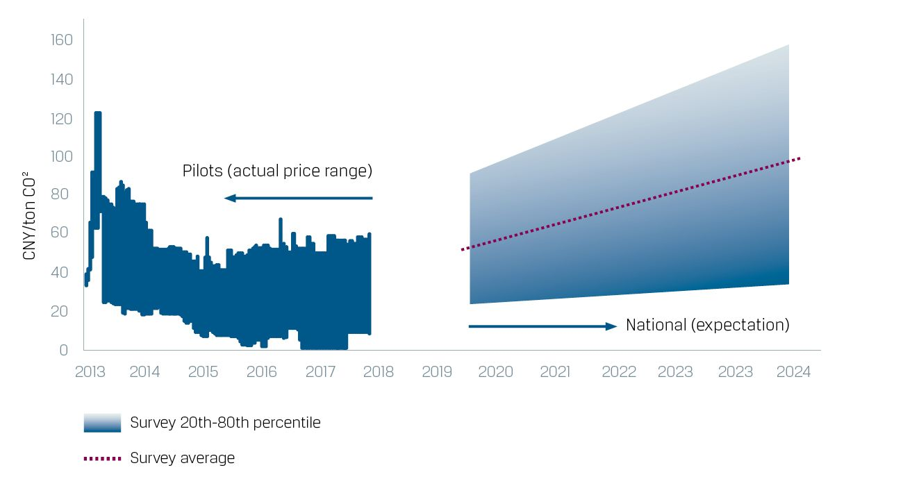 carbon pricing survey blog graph