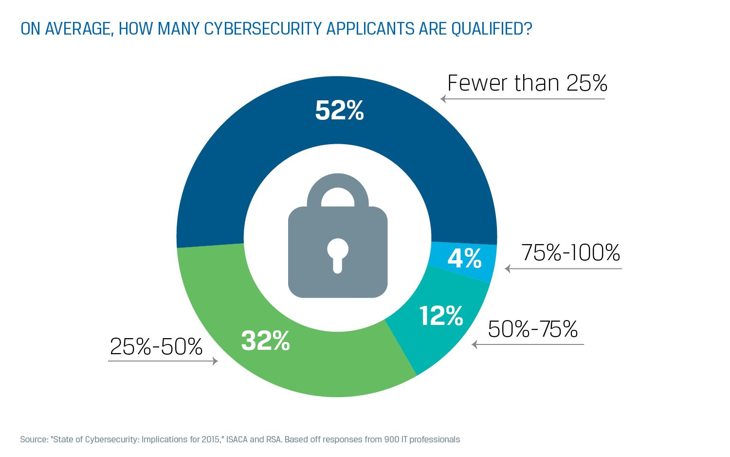 cyber qualified applicant stat