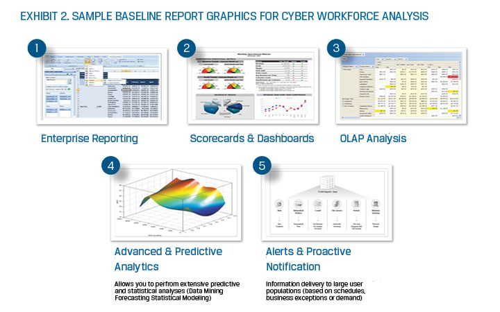 report graphics for cyber workforce analysis