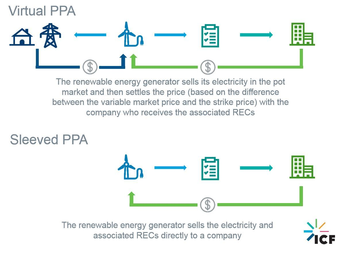 Renewable Project Power Purchase Agreement Constructs