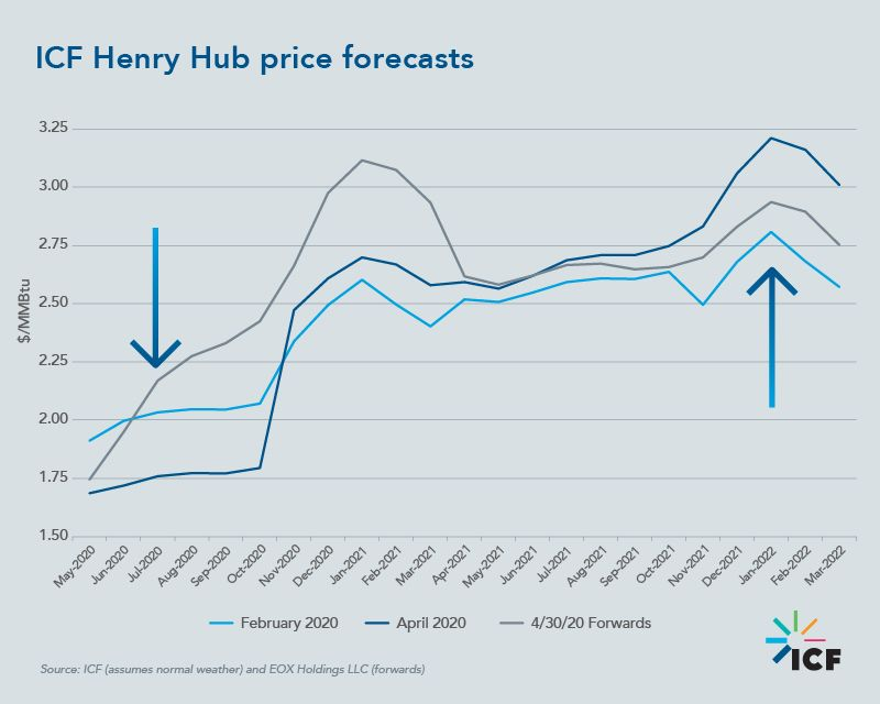 ICF Henry Hub price forecasts