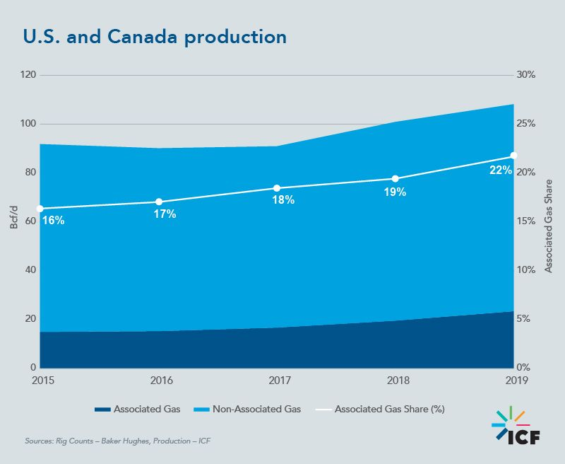 U.S. and Canada production