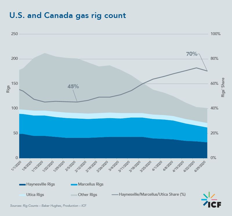 U.S. and Canada gas rig count