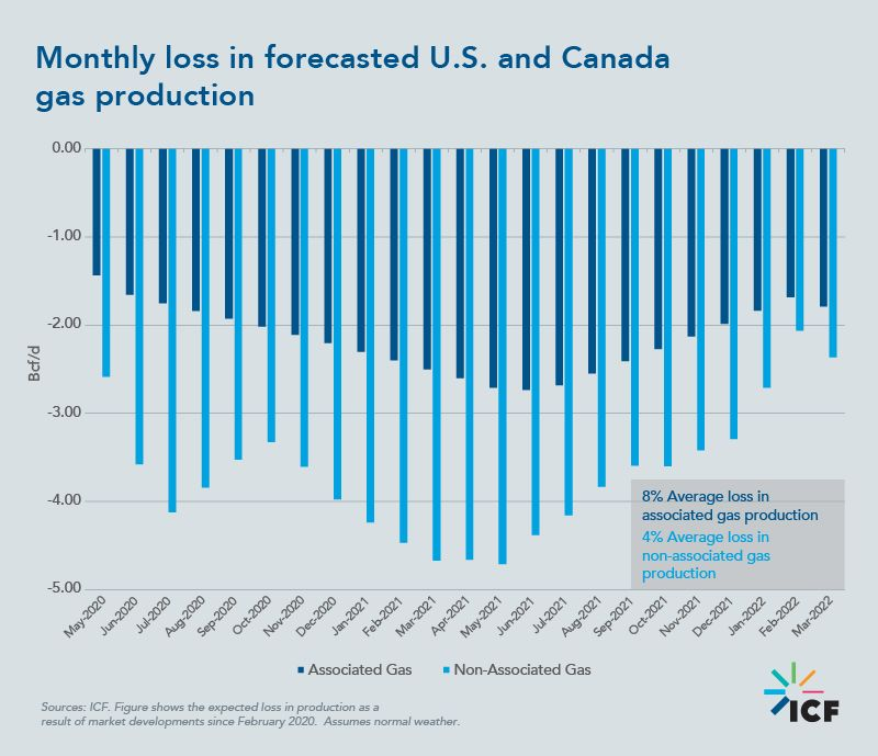 Monthly loss in forecasted U.S. and Canada gas production