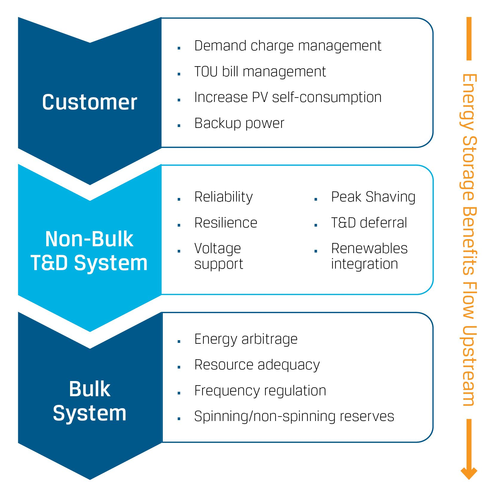 Utility storage graphic showing the path of customer to non-bulk T&D systems to a bulk system