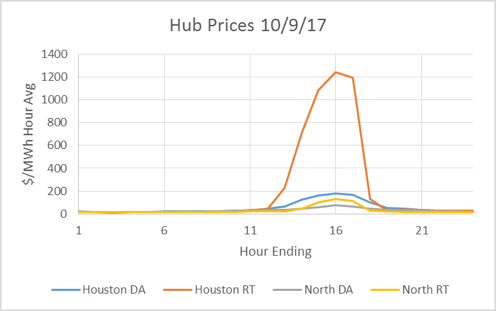 hub prices ercot spike