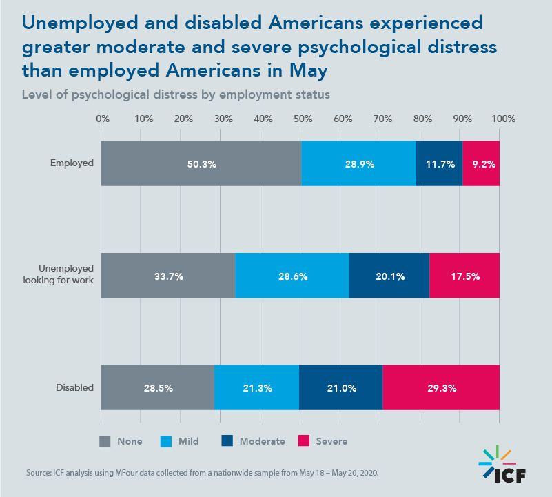 Unemployed and disabled Americans experienced greater moderate and severe psychological distress than employed Americans in May