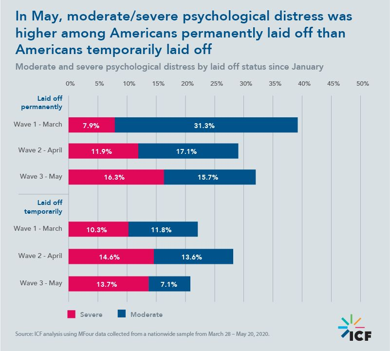 In May, moderate/severe psychological distress was higher among Americans permanently laid off than Americans temporarily laid off