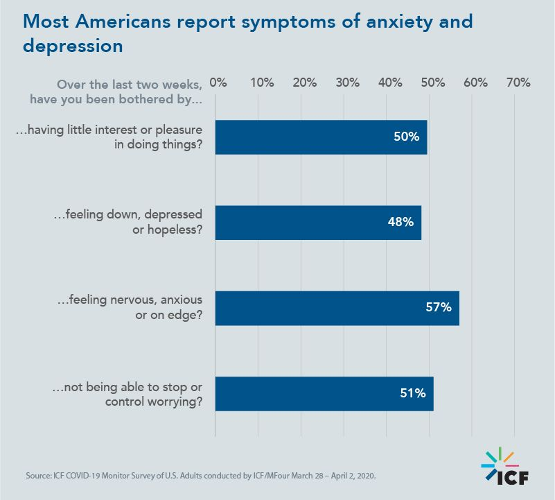 Most Americans report symptoms of anxiety and depression