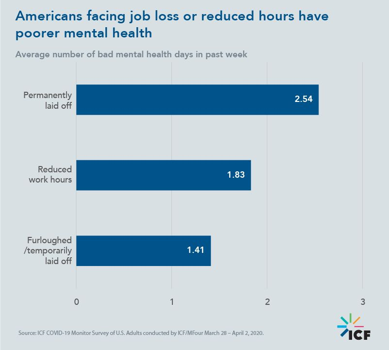 Americans facing job loss or reduced hours have poorer mental health