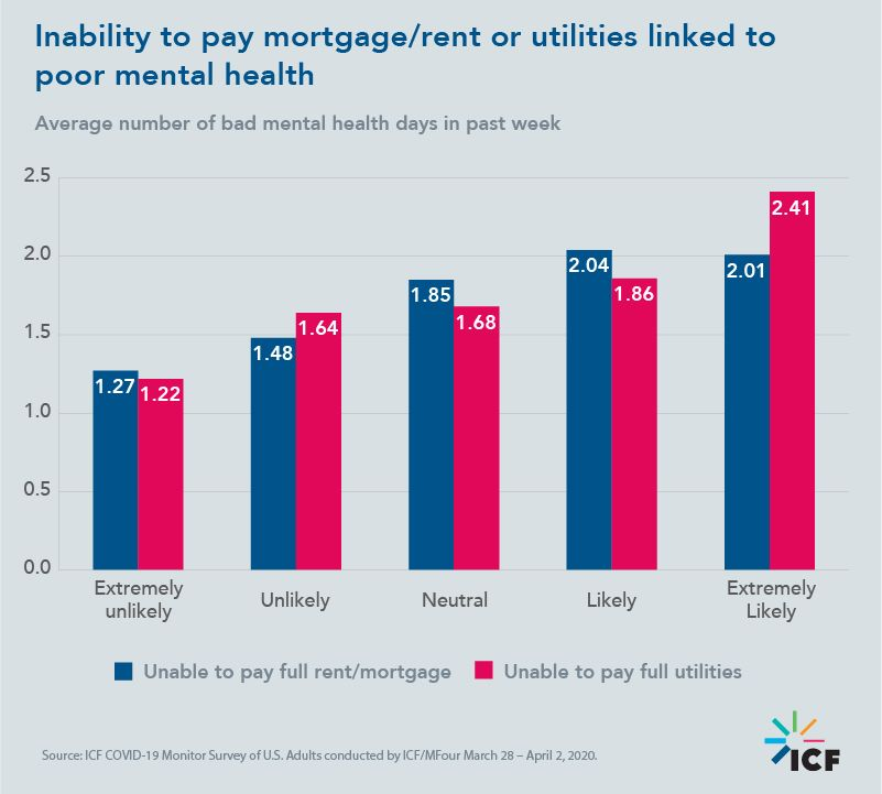 Inability to pay mortgage/rent or utilities linked to poor mental health