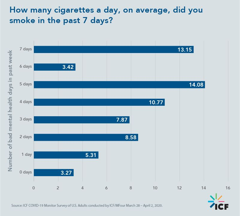 How many cigarettes a day, on average, did you smoke in the past 7 days?