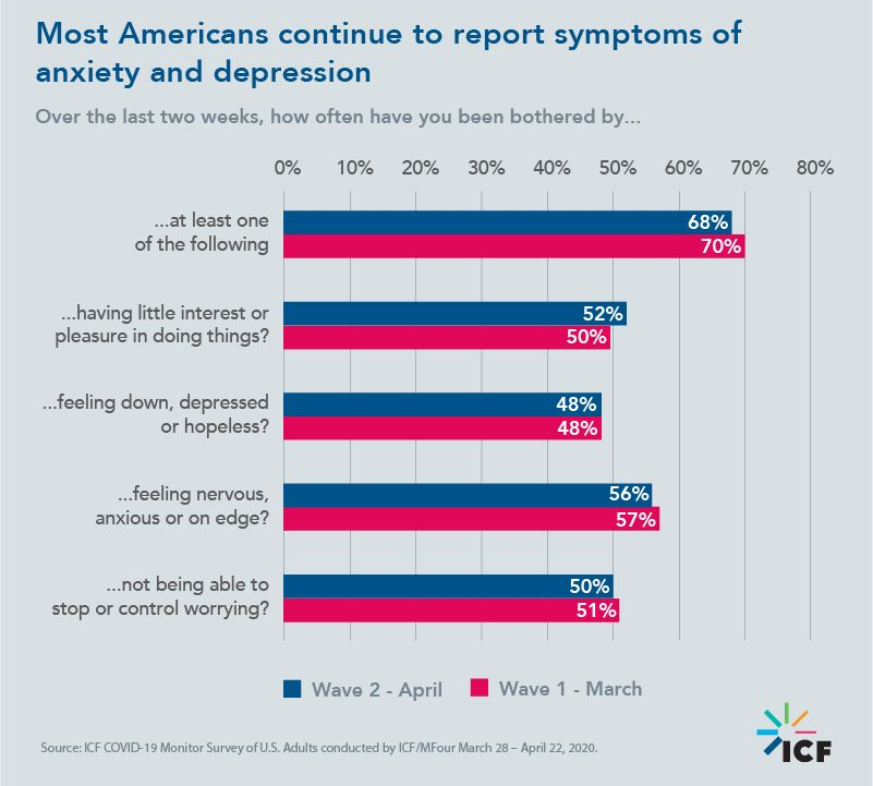 Most Americans continue to report symptoms of anxiety and depression