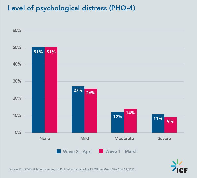Level of psychological distress (PHQ-4)