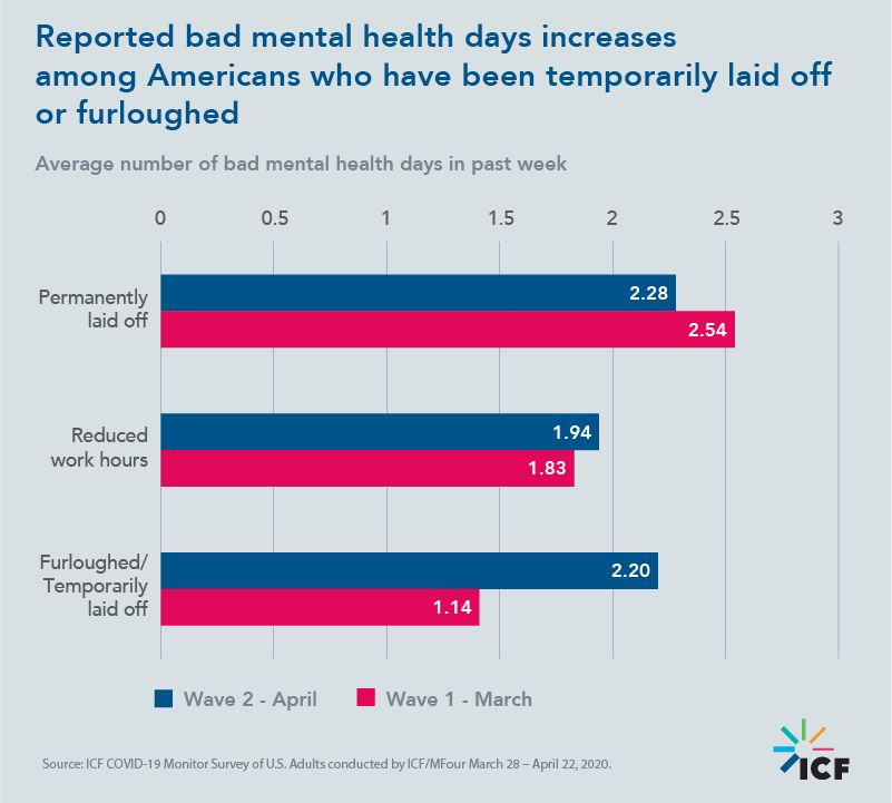 Reported bad mental health days increases among Americans who have been temporarily laid off or furloughed