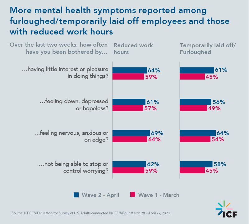 More mental health symptoms reported among furloughed/temporarily laid off employees and those with reduced work hours