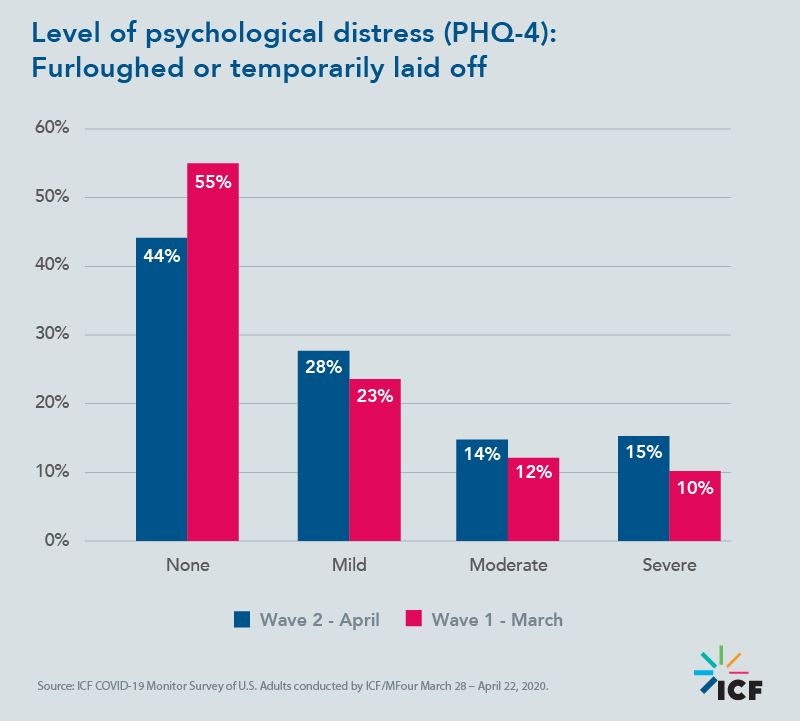 Level of psychological distress (PHQ-4): Furloughed or temporarily laid off