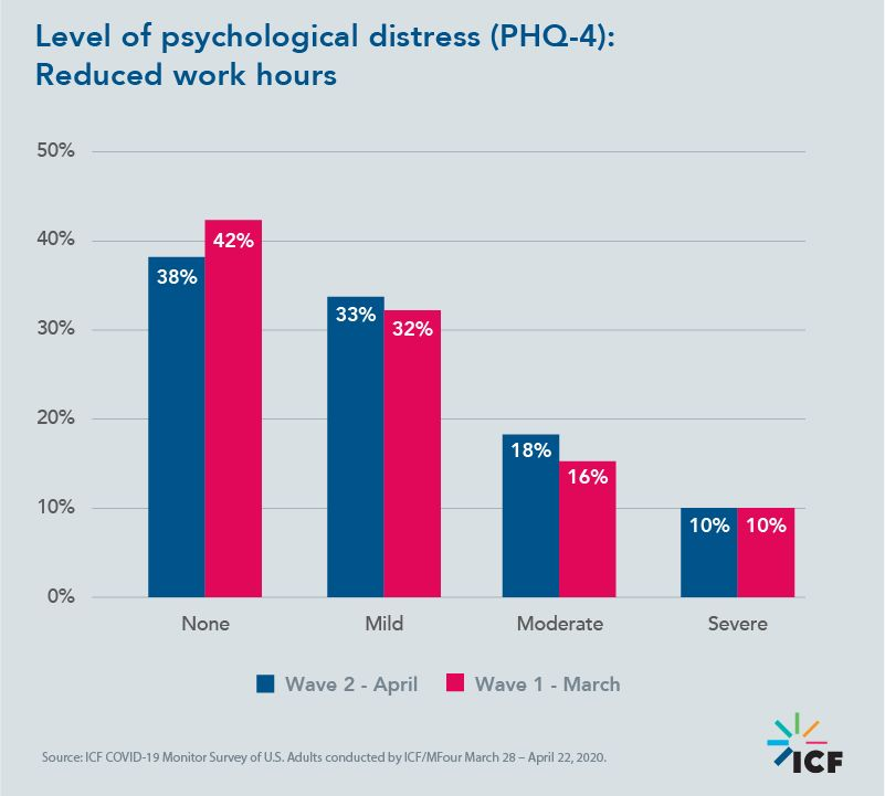 Level of psychological distress (PHQ-4): Reduced work hours
