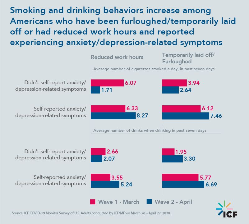 Smoking and drinking behaviors increase among Americans who have been furloughed/temporarily laid off or had reduced work hours and reported experiencing anxiety/depression-related symptoms
