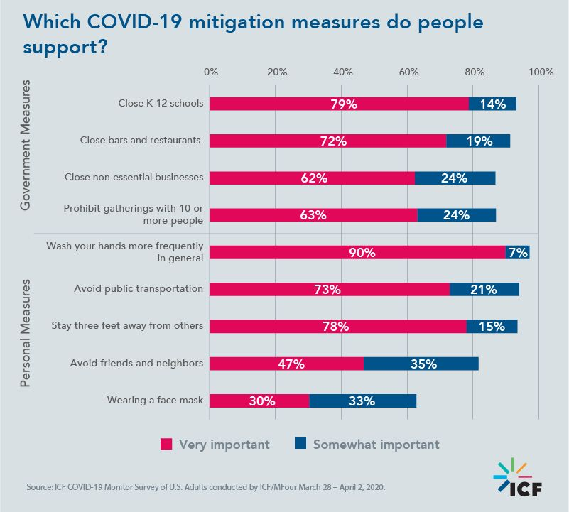 Which COVID-19 mitigation measures do people support?