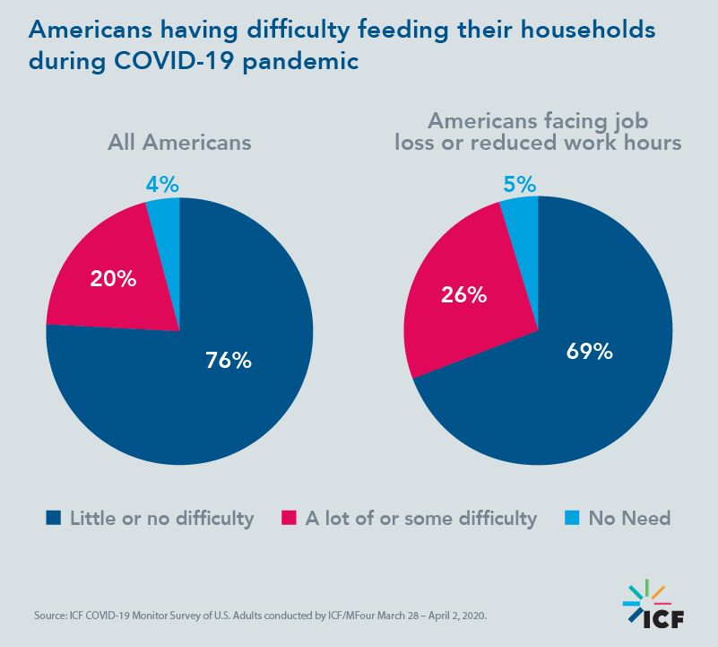 Americans having difficulty feeding their households during COVID-19 pandemic