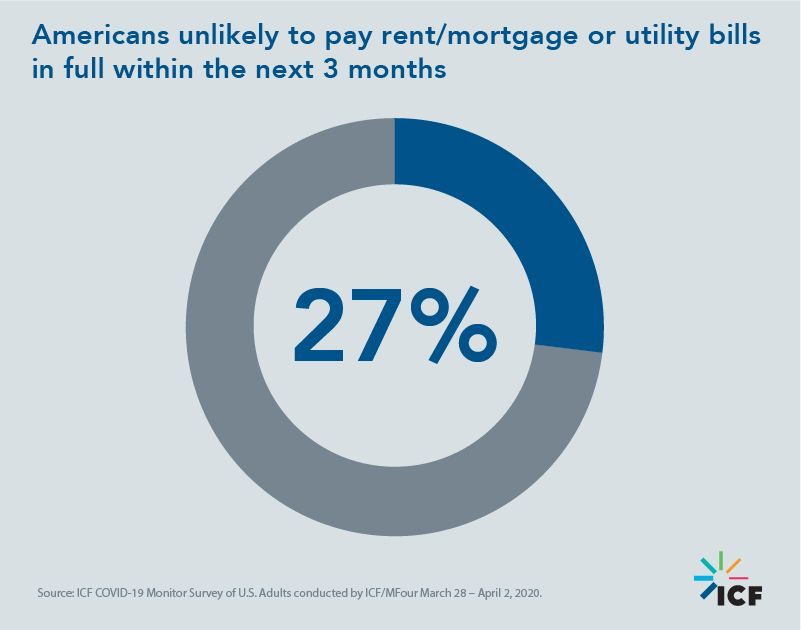 Americans unlikely to pay rent/mortgage or utility bills in full within the next 3 months