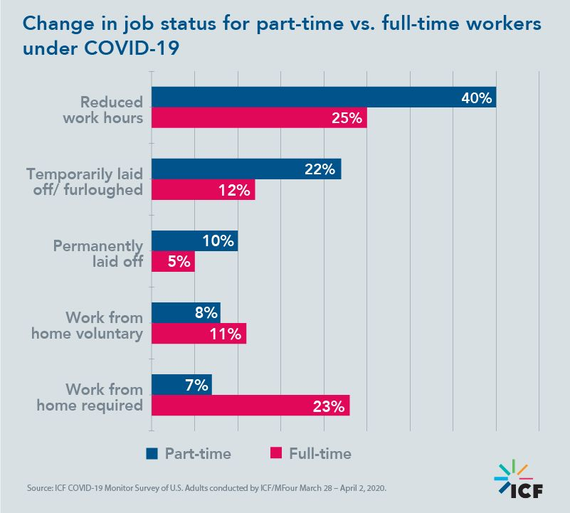 Change in job status for part-time vs. full-time workers under COVID-19