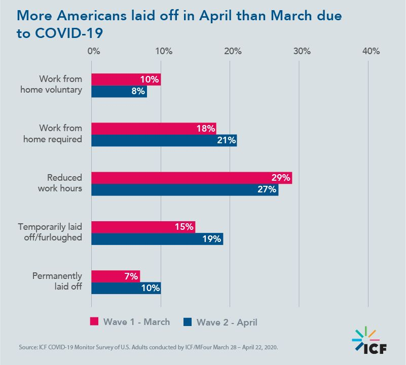 More Americans laid off in April than March due to COVID-19