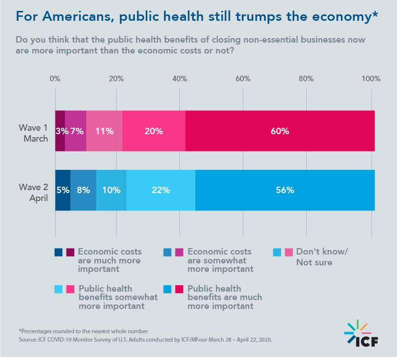 For Americans, public health still trumps the economy