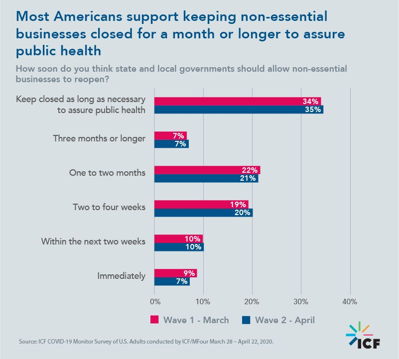 Most Americans support keeping non-essential businesses closed for a month or longer to assure public health
