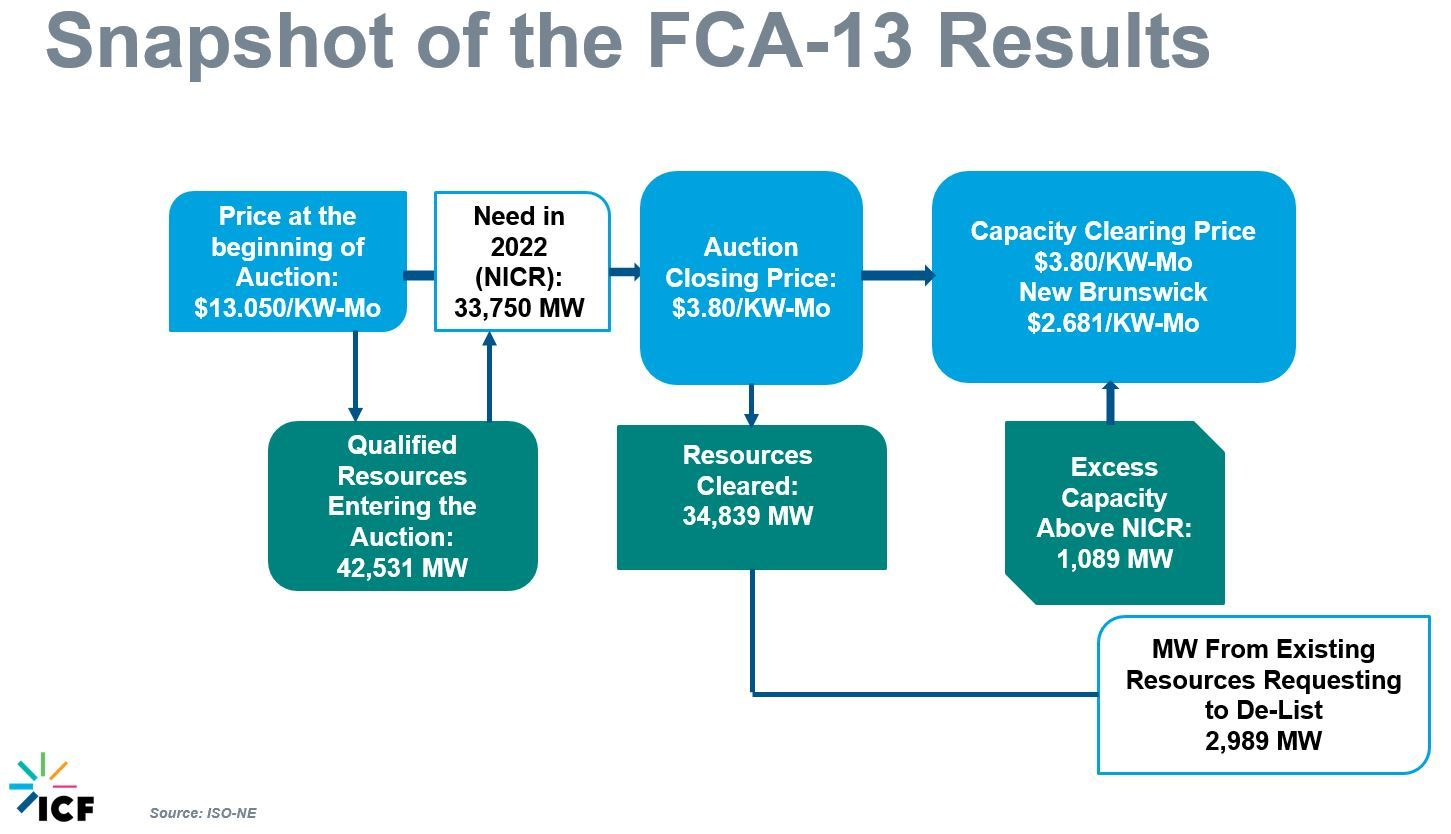 Figure 2 FCA-13 Results in Asana
