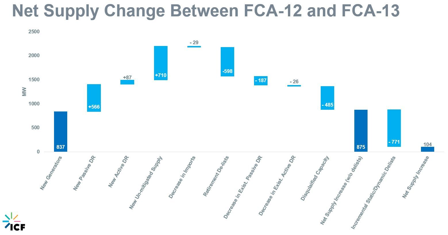 Figure 4 Net Supply Change for FCA 13 in Asana