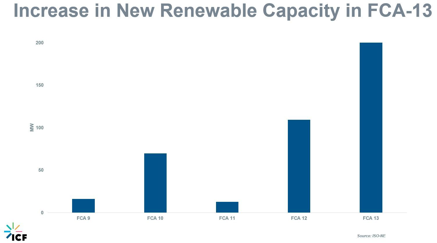 Figure 5 Increases in Renewable Energy Capacity in FCA 13 in Asana
