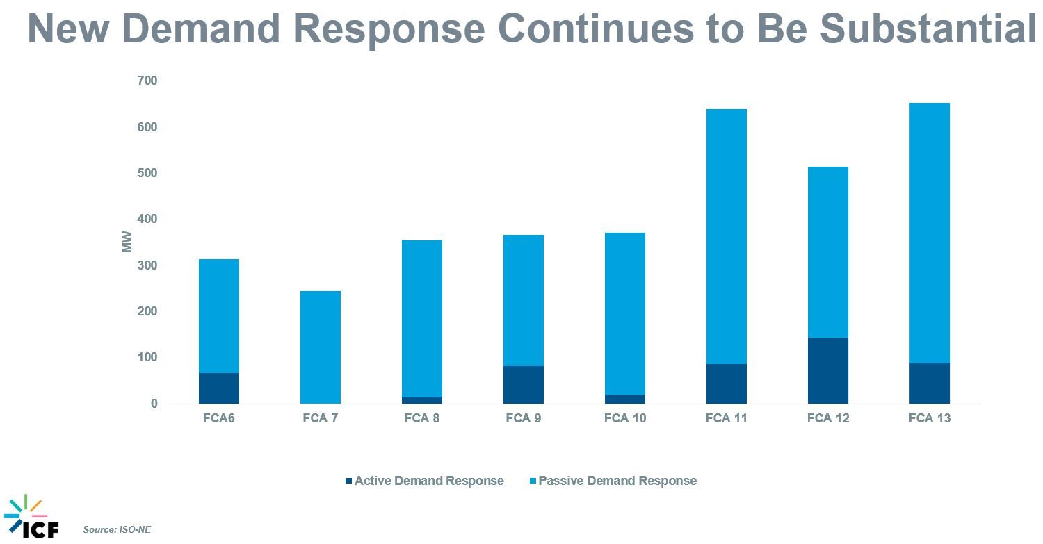 Figure 6 FCA Demand Response Participation