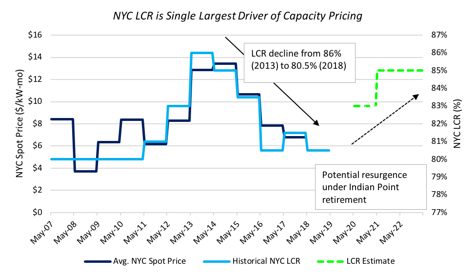 NYC LCR prices
