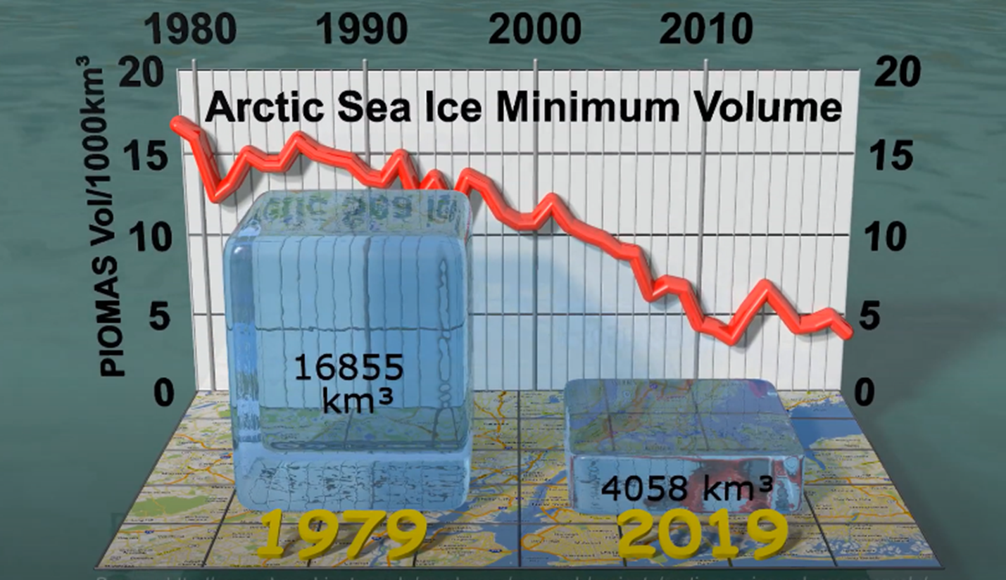 Sea ice decline from 1979 - 2019