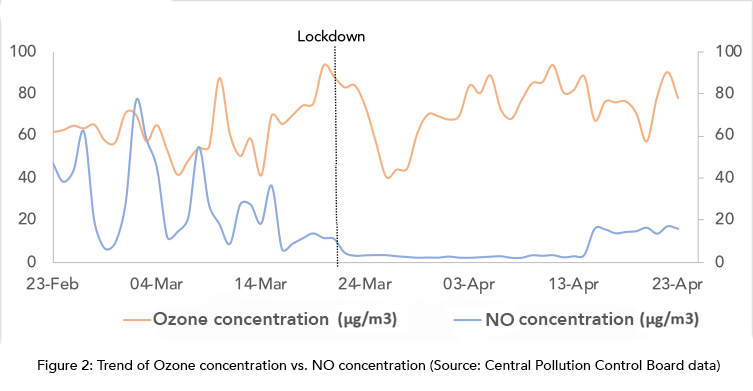 Trend of Ozone Concentration
