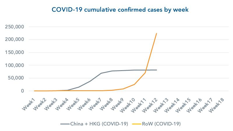 graph COVID19-cumulative-infections-by-week