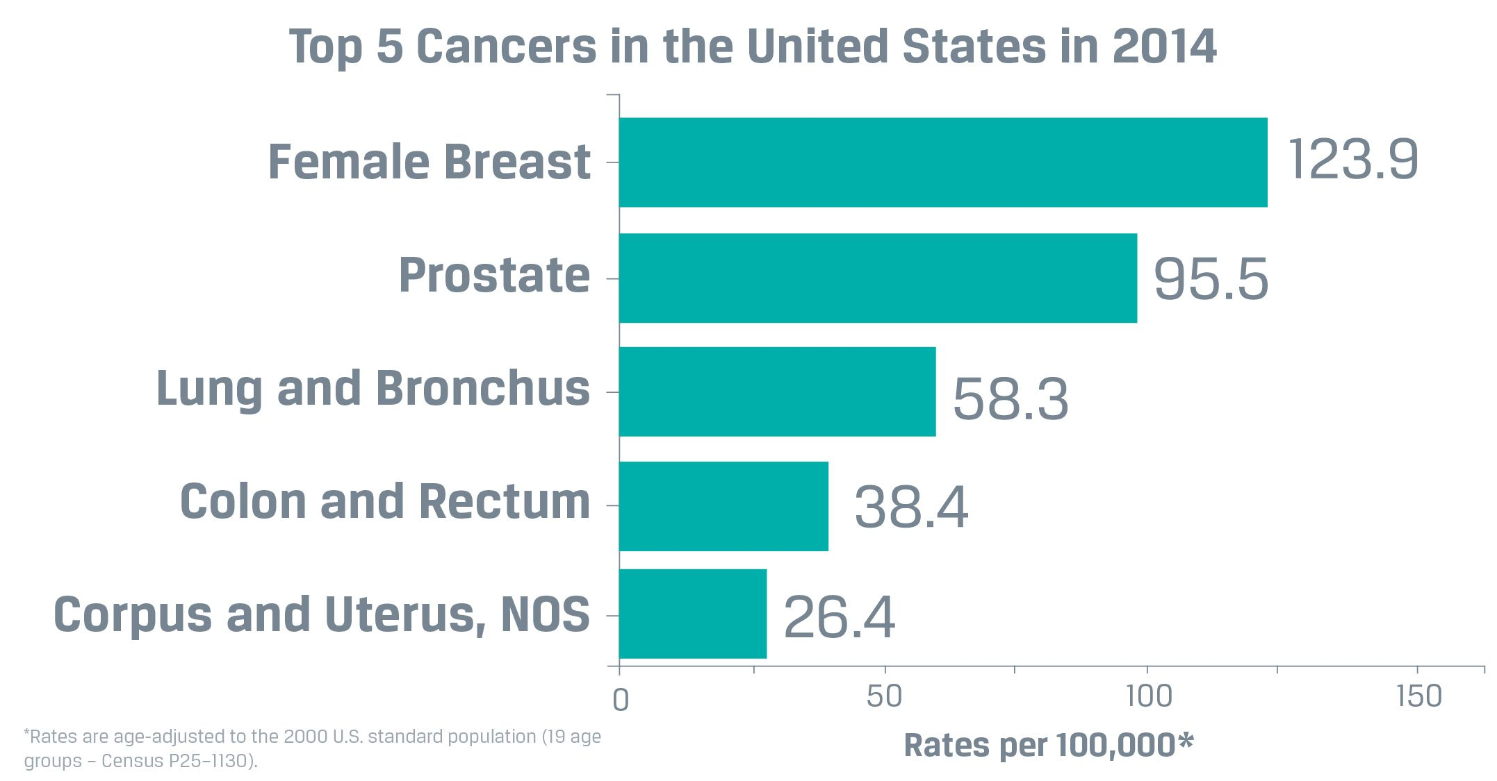 Top 5 Cancers int he US in 2014