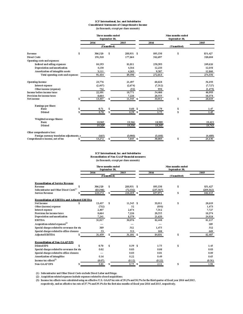 ICFI Consolidated Statements of Comprehensive Income 2016 Q3